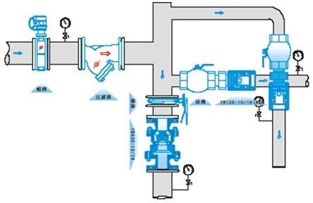 喷淋减压阀组安装图集 图片合集图片